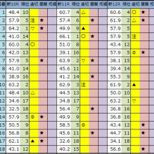 今日の中央競馬予想【新潟・札幌】2020/8/1(土)