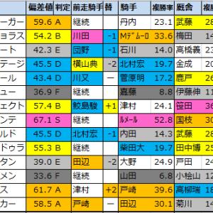 【明日のメインレース予想】2020/9/19(土)
