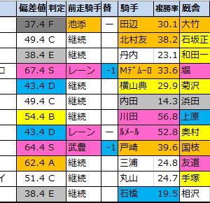 【セントライト記念2020】偏差値1位はフィリオアレグロ!
