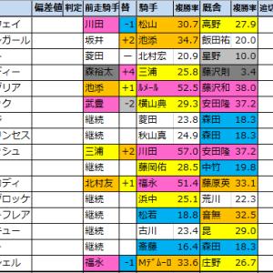 スプリンターズS【過去成績データ】好走馬傾向2020