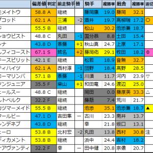 【明日のメインレース予想(京都・新潟)】2020/10/10(土)