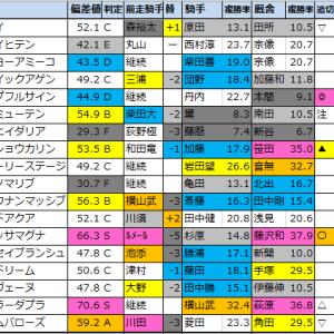 【北陸ステークス予想(新潟)】2020/10/11(日)