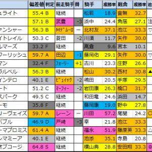 【京都大賞典2020】偏差値1位はキングオブコージ!
