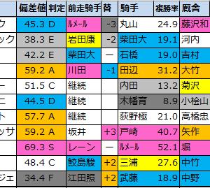 【毎日王冠2020】偏差値1位はサリオス