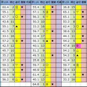 【今日の中央競馬予想(東京・京都・新潟)】2020/10/11(日)