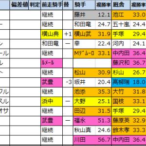 秋華賞【過去成績データ】好走馬傾向2020