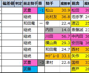 府中牝馬ステークス【過去成績データ】好走馬傾向2020