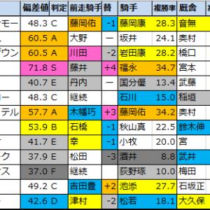 【明日のメインレース予想(京都・新潟)】2020/10/17(土)