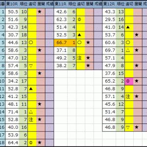 【今日の中央競馬予想(東京・京都・新潟)】2020/10/17(土)