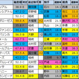 【明日のメインレース予想(東京・新潟)】2020/10/18(日)