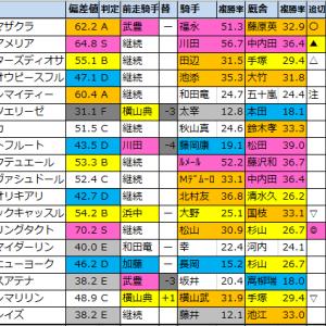 【秋華賞2020】偏差値1位はデアリングタクト