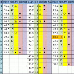 【今日の中央競馬予想(東京・京都・新潟)】2020/10/18(日)