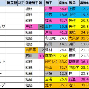 菊花賞【過去成績データ】好走馬傾向2020