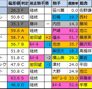 【富士ステークス2020】偏差値1位はラウダシオン