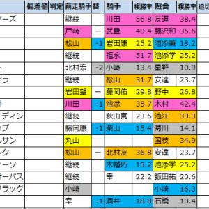 スワンステークス【過去成績データ】好走馬傾向2020