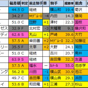 【キャピタルステークス(東京メイン)偏差値予想】2020/11/28(土)