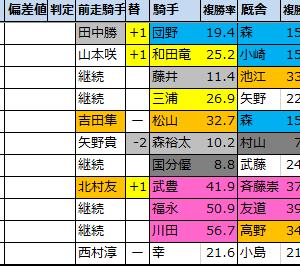 チャレンジカップ【過去成績データ】好走馬傾向2020
