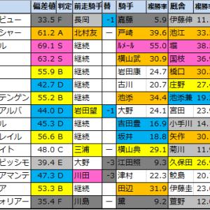 【ステイヤーズステークス2020】偏差値1位はポンデザール!