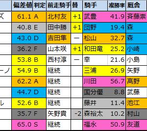 【チャレンジカップ偏差値確定2020】偏差値1位はブラヴァス