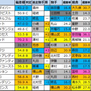 【明日のメインレース偏差値予想(中山・小倉)】2021/1/16(土)