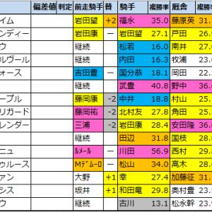 東海ステークス【枠順確定2021】