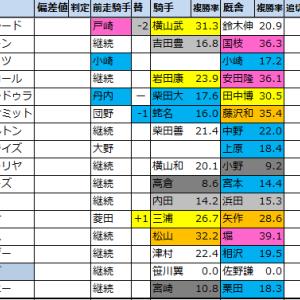 【中山記念(G2)2021】過去5年成績傾向データ分析