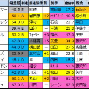 京王杯SC 2021【偏差値予想表成績結果】過去5年間