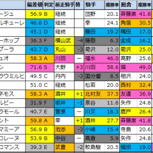 マーメイドステークス2021【偏差値予想表成績結果】過去5年間