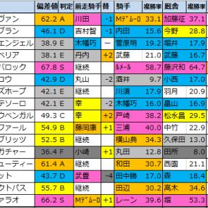 ユニコーンステークス2021【偏差値予想表成績結果】過去5年間