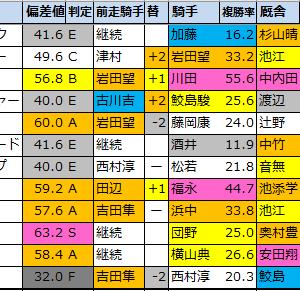 【中京記念(G3)偏差値確定2021】1位はディアンドル!