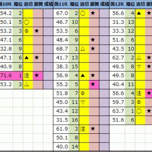 【今日の中央競馬予想(福島・小倉・函館)】2021年7月18日(日)