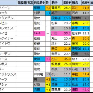 アイビスサマーダッシュ(G3)2021【過去成績データ好走馬傾向】