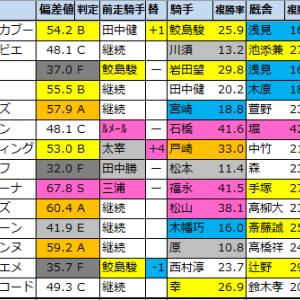 【明日のメインレース予想(新潟・函館)】2021/7/24(土)