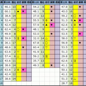 【今日の中央競馬予想(新潟・函館)】2021年7月24日(土)