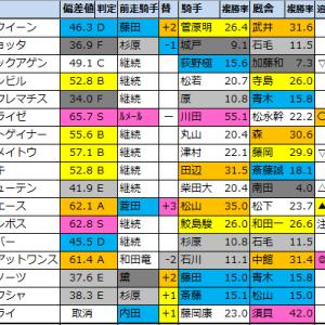 【アイビスサマーダッシュ(G3)偏差値確定2021】1位はモントライゼ