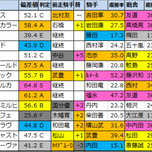 クイーンステークス2021【偏差値予想表成績結果】過去5年間