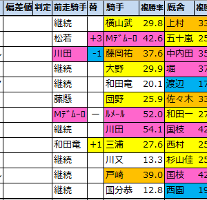 クイーンステークス(G3)2021【過去成績データ好走馬傾向】