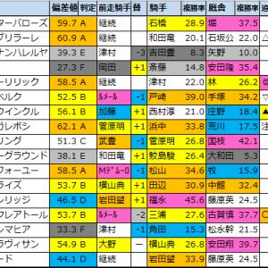 【明日のメインレース予想(新潟・函館)】2021/7/31(土)
