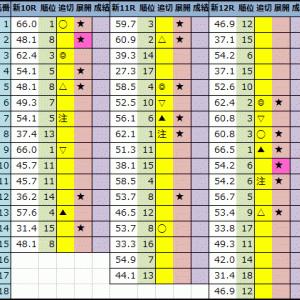 【今日の中央競馬予想(新潟・函館)】2021年7月31日(土)