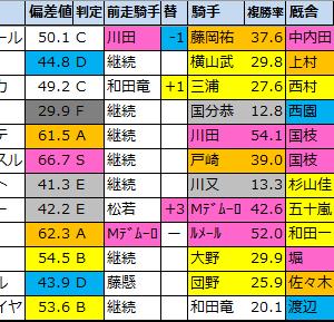 【クイーンステークス(G3)偏差値確定2021】1位はマジックキャッスル