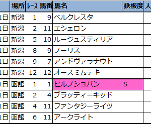 【◆偏差値予想表◆(新潟・函館)】2021年8月1日(日)