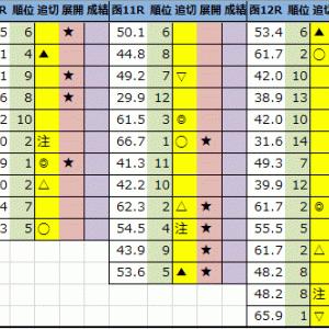 【今日の中央競馬予想(新潟・函館)】2021年8月1日(日)