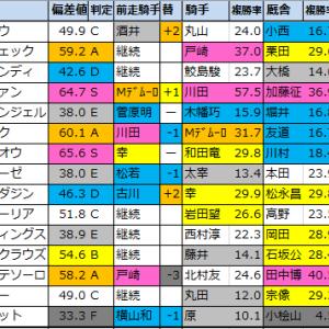 レパードS2021【偏差値予想表成績結果】過去5年間