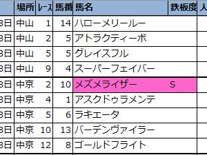 【◆偏差値予想表◆(先週の結果編)】2021年9月第3週(9/18・19・20)