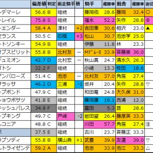 神戸新聞杯2021【★偏差値過去5年間成績結果データ★】
