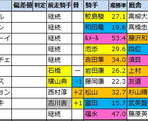 神戸新聞杯(G2)2021【好走馬傾向(過去成績偏差値データ)】