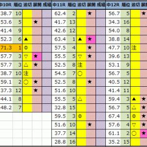 【今日の中央競馬予想(中山・中京)】2021年9月25日(土)