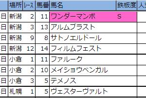 2019【先週の厳選軸馬・新偏差値表(結果編)】8月第3週(17・18日)