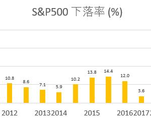 S&P500の自動売買を開始!必要資金と設定(MT4 EA, 千刻)
