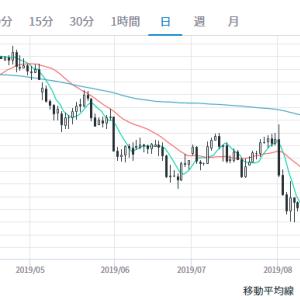 +99万円 2019年8月の損益。円高進む。